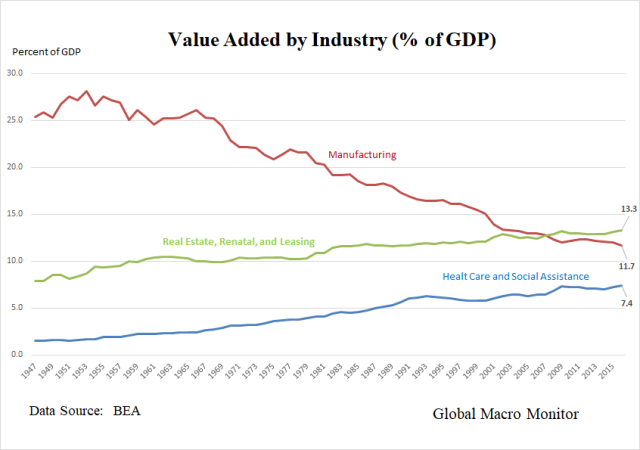 Value Added by Industry_BEA