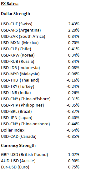 Week_Currencies