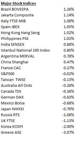 Week_Stocks