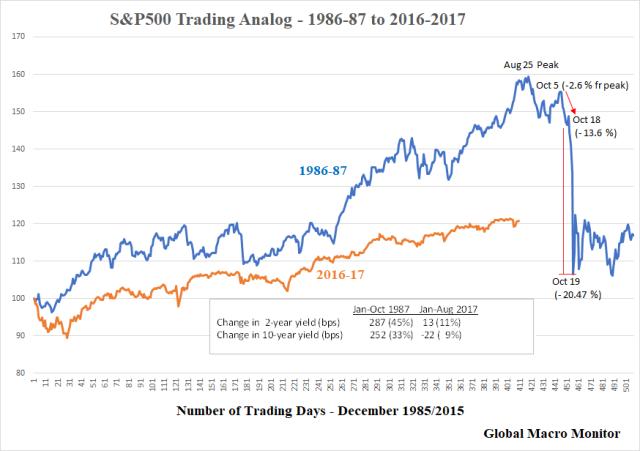 Chart_S&P500 Analog