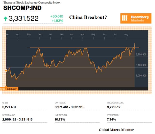 China Breakout