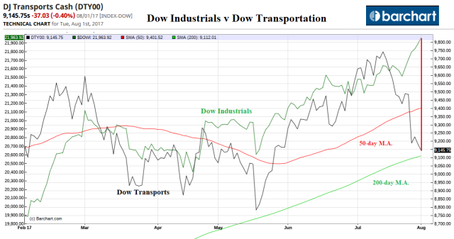 Dow Transports_Aug1