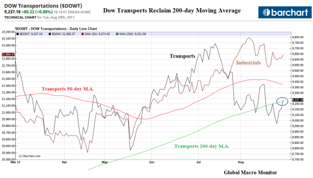 Dow Transports_Aug29