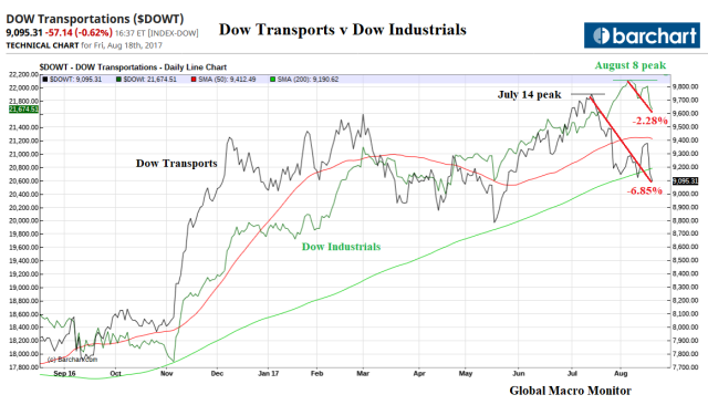 Dow_Transports_Aug18
