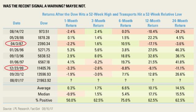Dow_Warning