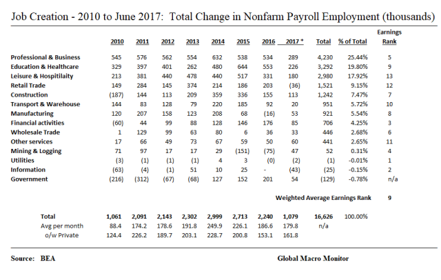 Employment_Annual Change
