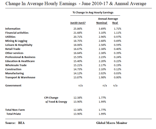 Employment_Change in Avg Hourly Earnings