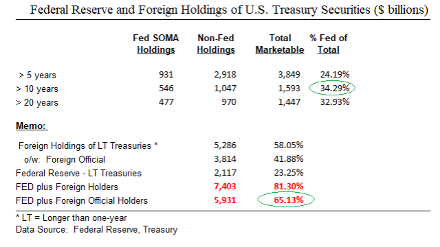 Fed_Foregin Central Bank Holdings