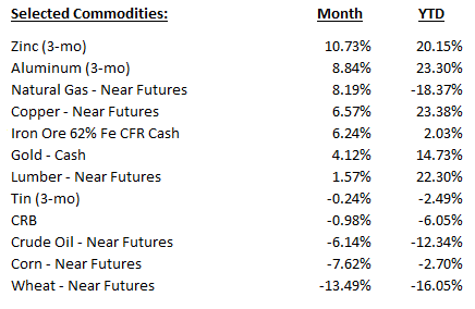 Monthly_Commodities