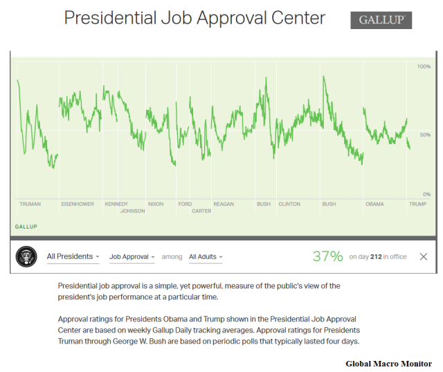 Presidential Job Aprroval