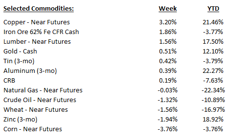 Weekly_Commodites