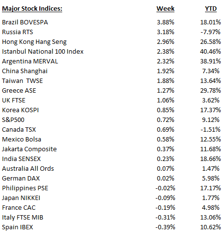 Weekly_Stocks