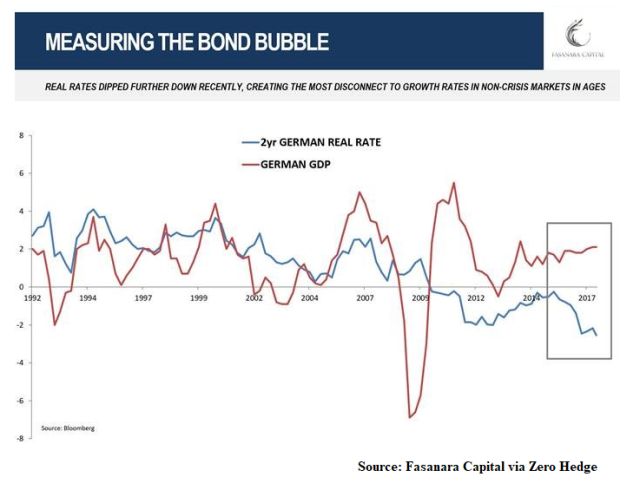 Bond Bubble_1_Sep19