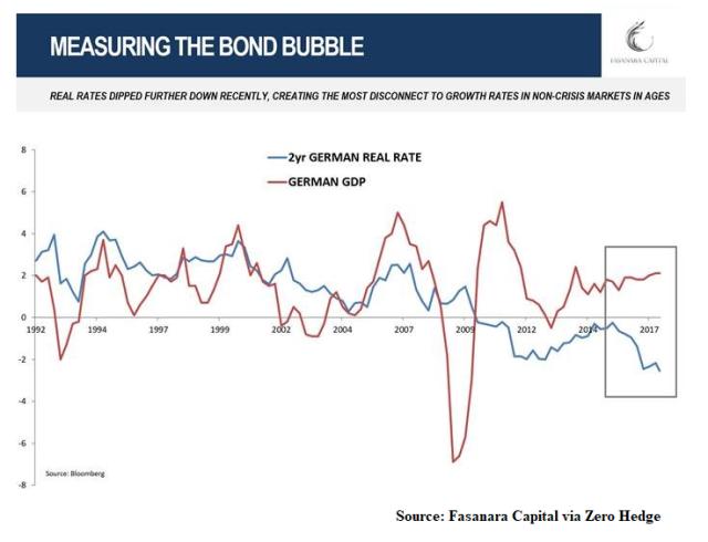 Bond Bubble_1_Sep19