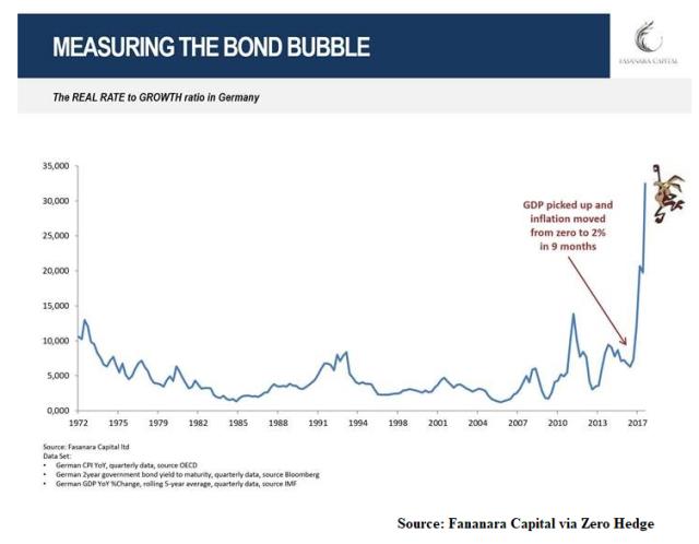 Bond Bubble_2_Sep19