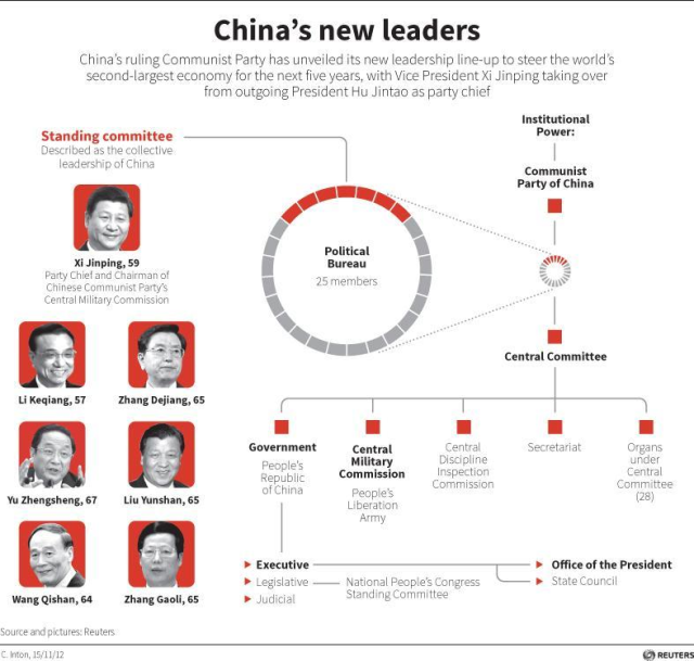 Chinese Leaders_Sep19