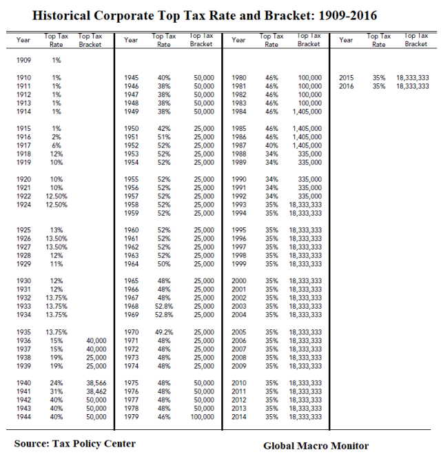 Corporate Taxes_Table