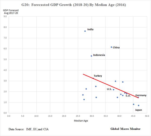EM_G20_Chart