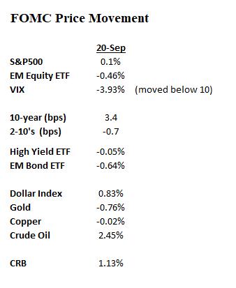 FOMC Price Move_Sept20
