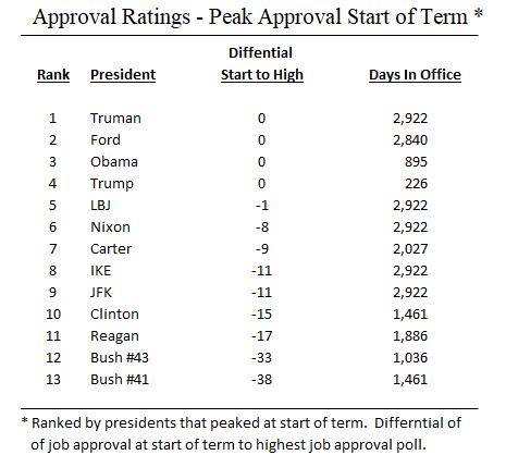 Gallup_10_Peak Approval