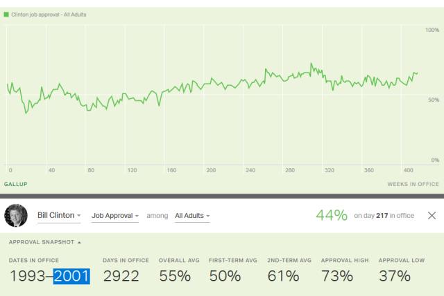 Gallup_5_Clinton