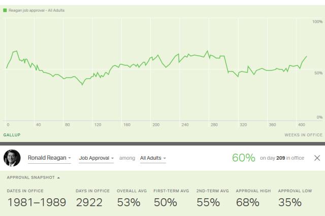 Gallup_6_Reagan