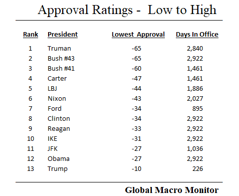 Gallup_9_Low to High