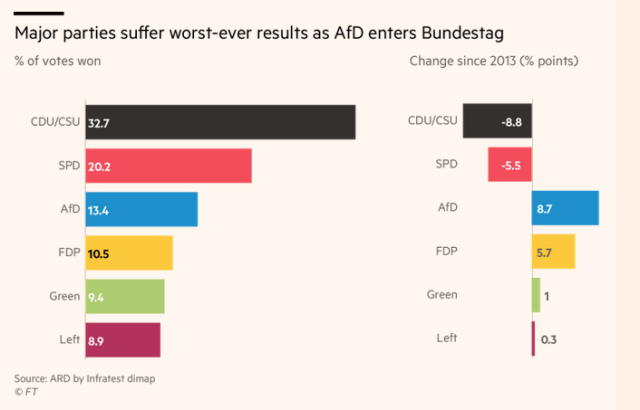 German Elections_FT Chart1