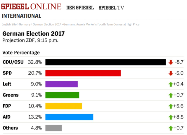 German Elections_Spiegel Chart2