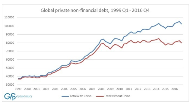Global Private non-financial debt_Sep19