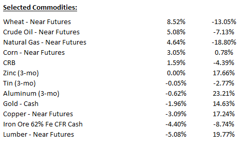 Weekly_Commodities