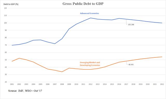 Gross Public Debt_Oct30