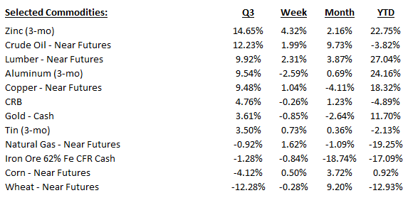 Quarterly_Commodities