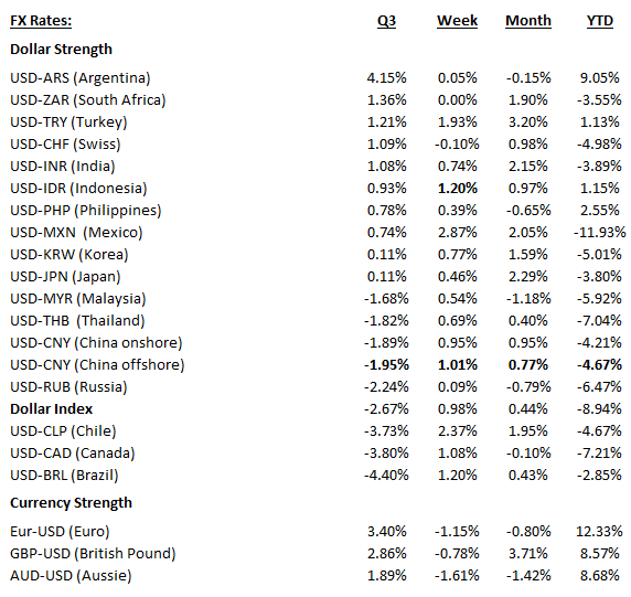 Quarterly_Currencies