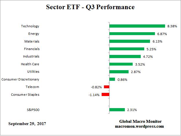 SectorETF_Q