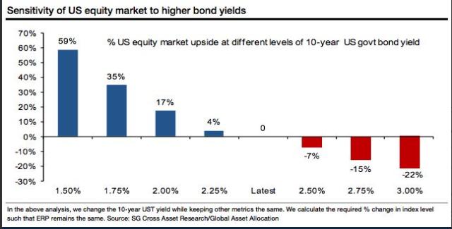 Bond Yields and Equity Marketss