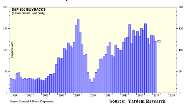 Stock Buybacks_Nov22