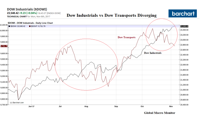 Transports and Industrials_Nov6
