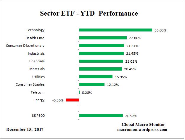 ETF_YTD