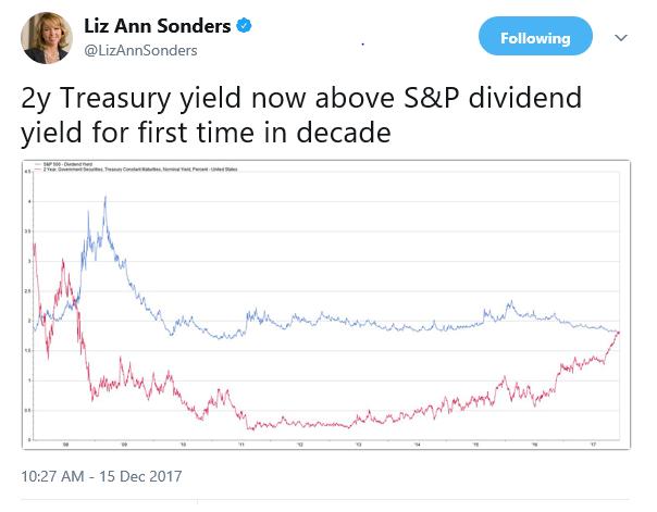 Rates_Divies