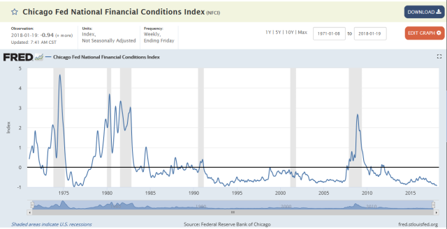 Financial Conditios_Jan24