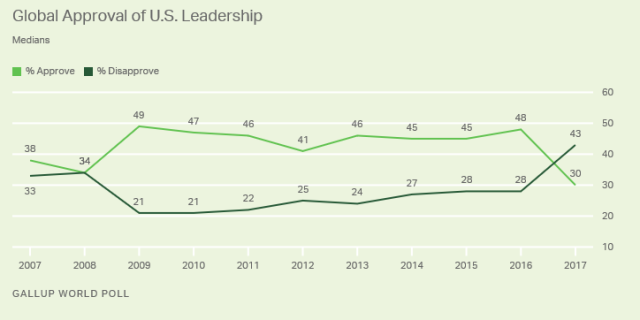 Gallup1_Jan18
