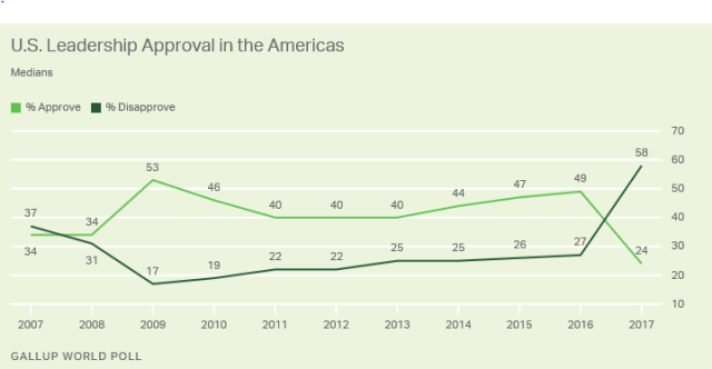 Gallup3_Jan18