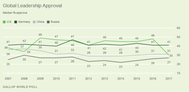 Gallup4_Jan18