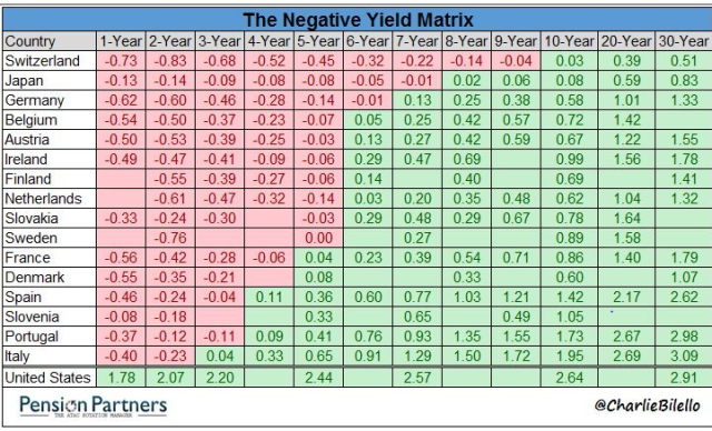 Negative Rates_Jan23