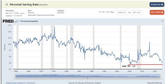 Savings Rate_Jan29