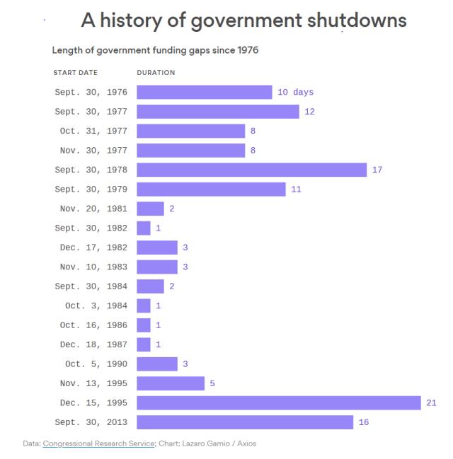 Shutdown_Chart_Jan19