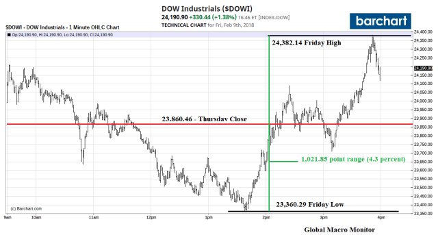 Dow_Feb9