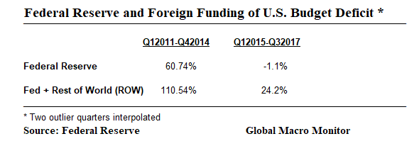 Fed Funding The Deficit_Feb24