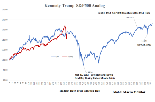 JFK_Trump S&P500_Analog